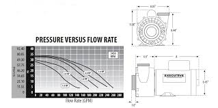 waterway spa pumps 3721621 1d pf 40 2n22c waterway executive how to measure for the 4hp 56 frame executive spa pump wet end