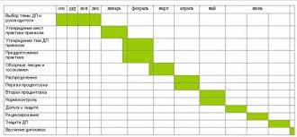 Организация дипломного проектирования Кафедра ЮНЕСКО  Примерный график дипломного проектирования студентов