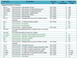 June 2015 Autocountsofts Blog