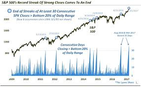 30 Day Stock Market Chart