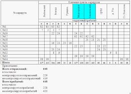 Дипломная работа Контроль за движением автобусов городского  Дипломная работа Контроль за движением автобусов городского сообщения РДАУП Автобусный парк № 1 г Гомеля