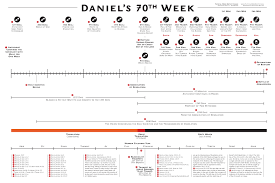 Chart Of Revelation Timeline End Times Prophecy Charts Biblical References From Kjv