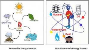 What Are The Different Types Of Energy Resources Available