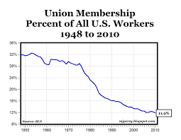 Chart Of The Day Union Membership In The U S Falls Below