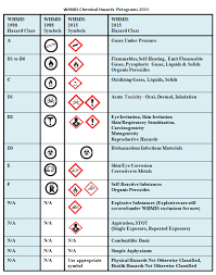 Chemical Hazard Chart Top 7 Significant Changes To Federal Whmis Law