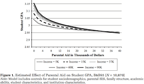 How To Get Better Grades In College That Claim That Students Whose Parents Pay For More Of