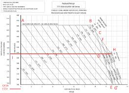 Aircraft Fuel Consumption Chart Bjorns Corner Weight Or Fuel Limited What Is This All