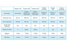 Doppie Retransfer High Speed Pvc Card Colour Printer Identilam