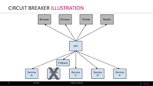 Circuit Breaker Pattern Best Circuit Breaker Pattern