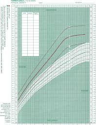 Bone Age Growth Chart Normal Growth And Growth Disorders Pediatric Practice