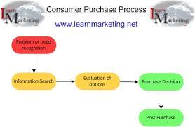 Consumer Behavior Chart Consumer Buying Behaviour