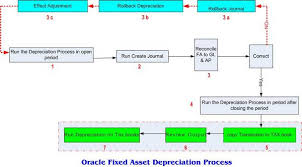 depreciation of fixed asset