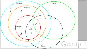 Venn Diagram In Google Slides Evangelizing The Digital Natives Create Interactive Number Set