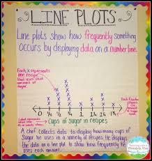 2nd Grade Math Anchor Charts 2nd Grade Anchor Charts Math And Literacy Lessons Tes Teach