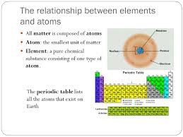Relationship Between Number Of Protons And Electrons In An Atom ...