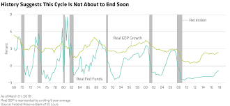 Real Fed Funds Rate Chart Our Most Interesting Chart Right Now Real Gdp Vs Real Fed