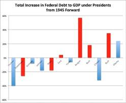 National Deficit Chart By President Gop Presidents Have Been The Worst Contributors To The