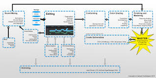Video Production Process Flow Chart 10 Stages Of Post Production From Data Storage To
