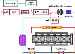 Natural Gas Engines