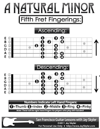 Minor Scale Pattern Unique Guitar Fingering Chart A Natural Minor Scale Patterns By Jay Skyler