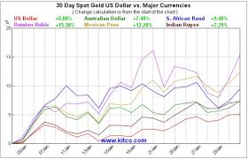 Kitco 30 Day Gold Chart Kitco Charts Show Gold Rallying In Most Currencies Kitco News