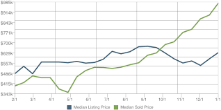 House Prices In Nj Chart Chart The Luxury Home Report For Njthe Luxury Home Report