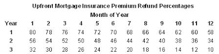 Fha Mortgage Insurance Refund Chart Cambria Mortgage Joe