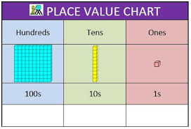 Place Value Chart Place Value Charts