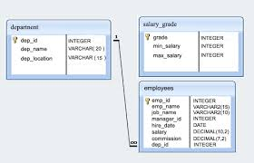 Sql Exercises On Employee Database Exercises Practice