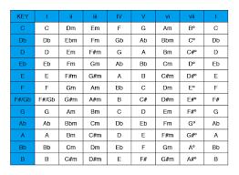 Diatonic Chord Progression Chart Diatonic Harmony Soloing Over Chord Progressions Unlock