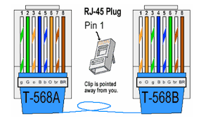 rj45 connector used in ethernet connectivity chloe wang pulse Rj45 Plug Wiring Diagram simple guidance to terminate ethernet cable with rj45 connector rj45 wall plug wiring diagram
