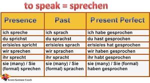 Irregular Verb Conjugation Of Sprechen German Verb