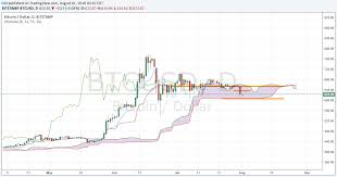 Bitcoin Option Chart Bitcoin Price Forecast Btc Hits 2 Month Low After Hacking