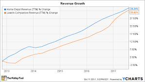 Home Depot Inc In 5 Charts The Motley Fool