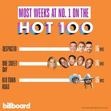 Billboard Alternative Chart Va Billboard Hot 100 Singles Chart 27 July 2019 Free