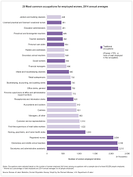 women s bureau wb most common occupations for women text version of 25 most common occupations for employed women 2014 annual averages