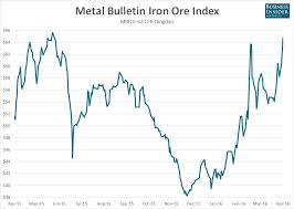 Iron Ore Just Ripped Higher Again And Is Now Up Almost 50