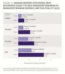 Structured Sentencing Chart How Us Federal Prosecutors Force Drug Defendants To Plead