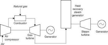 combined cycle power plants power generation technologies gas power plant diagram figure 4 4 a block diagram of a combined cycle power plant