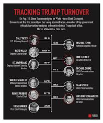 How Does Trump White House Turnover Compare With Bush Obama