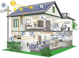 solar energy scheme in your house