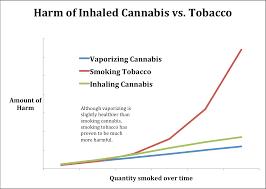 tobacco versus marijuana inhalation inhaling tobacco vs cannabis chart