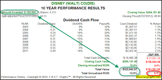The Walt Disney Company Stock Research Large Cap Growth
