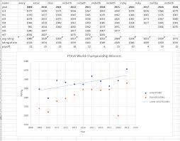 Pdga Ratings Chart Performance Of Pdga World Champions Discgolf