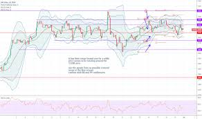 Ger30 Charts And Quotes Tradingview