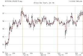 Btc E Bitcoin Chart Ripple Bitcoin Chart