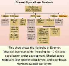 Ethernet Standards Chart Field Testing Issues With Fiber Based Gigabit Ethernet