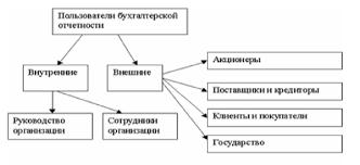 Требования к информации формируемой в бухгалтерской отчетности