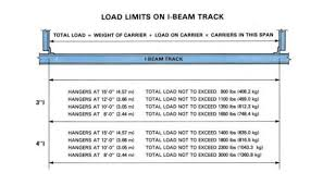 I Beam Chart 3 In I Beam 8 Ft Long S3 X 5 7 I Beam