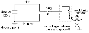 lessons in electric circuits volume i dc chapter 3 the former failure is less likely than the latter engineers try to design appliances in such a way as to minimize hot conductor contact the case